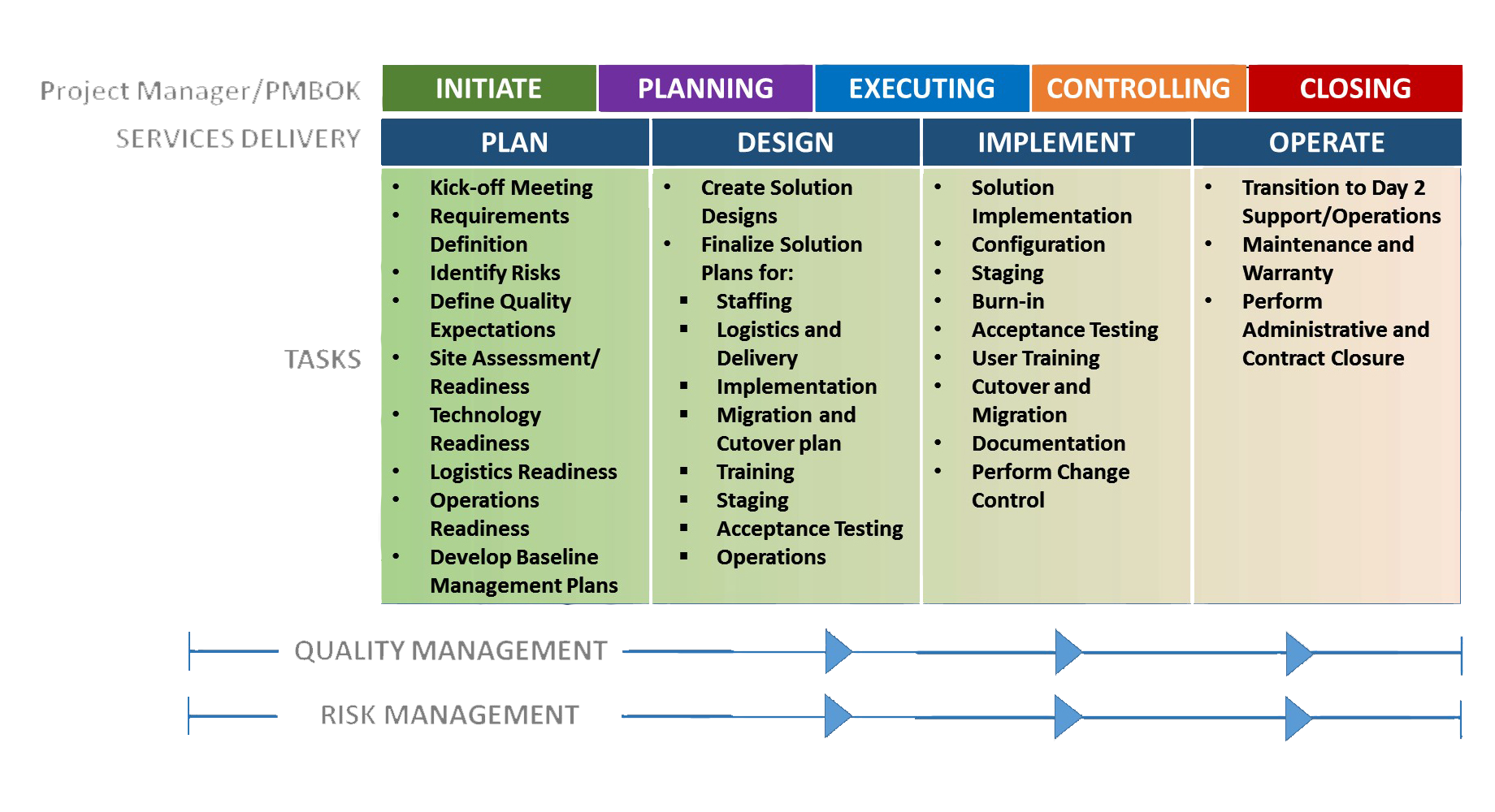 ford project management methodology
